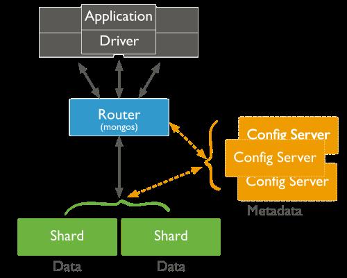 MongoDB Cluster